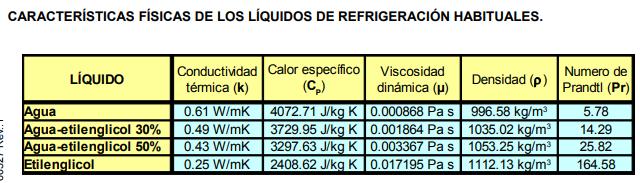 Mezclasagua-etilenglicol.PNG